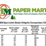 Basis Weight Equivalent Charts